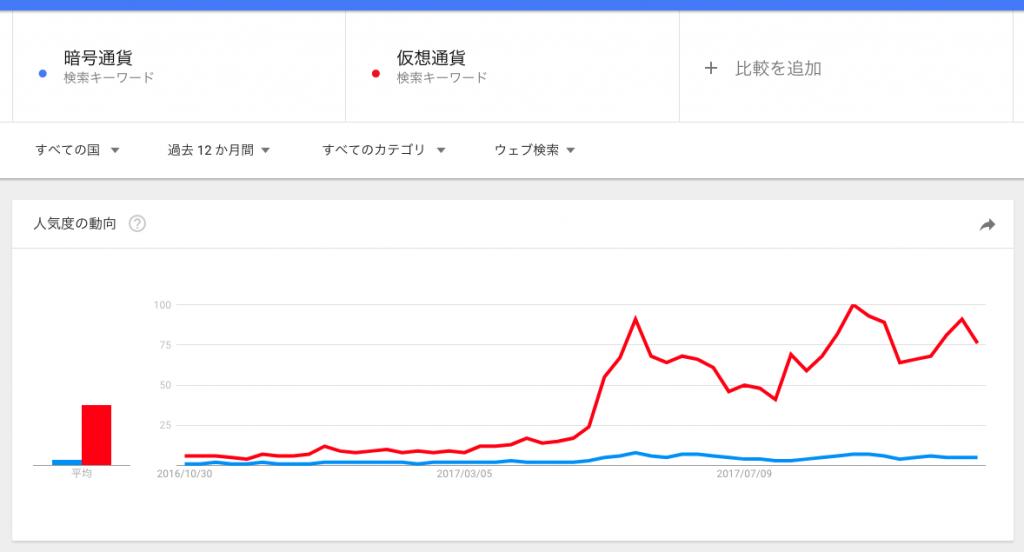 暗号通貨, 仮想通貨 - 調べる - Google トレンド