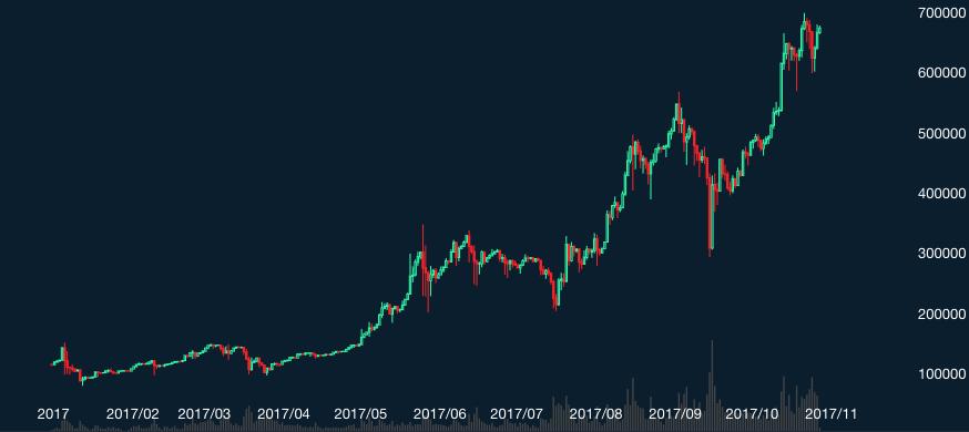 ビットコイン チャート 2017年