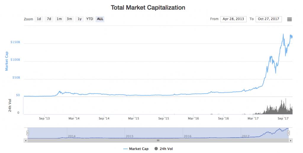 coinmarketcap Total Market Capitalization