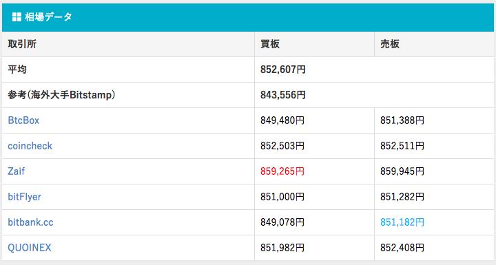 ビットコイン相場.com ビットコインの価格