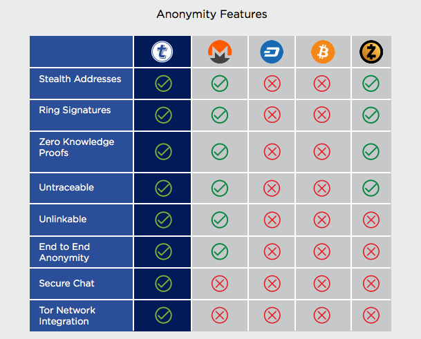 Anonymity Features